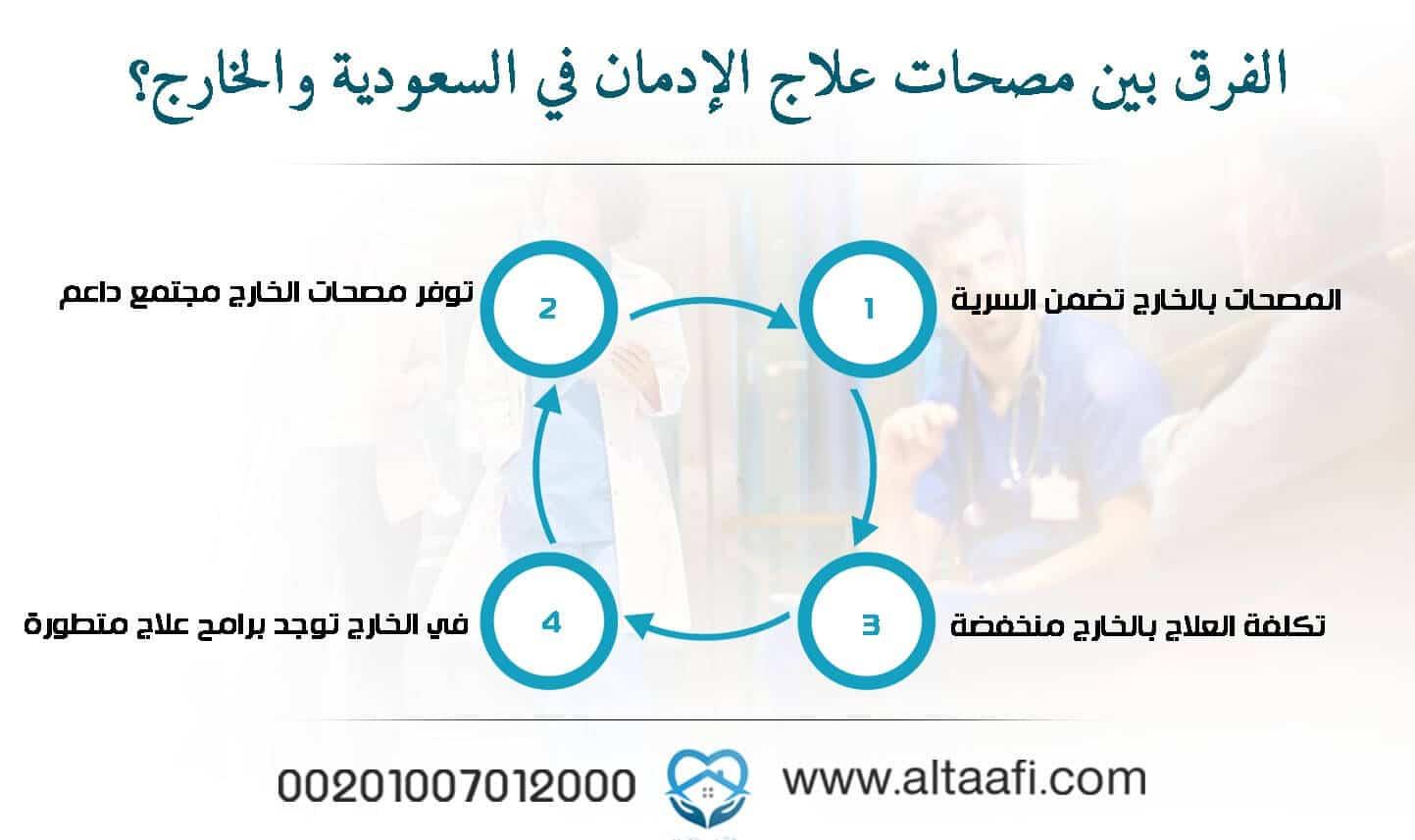 الفرق بين مصحات علاج الإدمان في السعودية والخارج؟