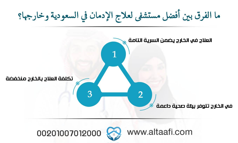 ما الفرق بين أفضل مستشفى لعلاج الإدمان في السعودية-وخارجها؟ (1)