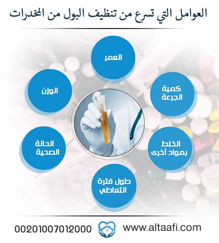العوامل التي تسرع من تنظيف البول من المخدرات