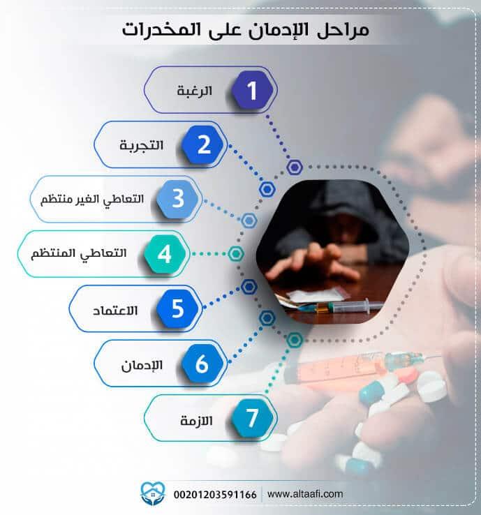 مراحل الإدمان على المخدرات