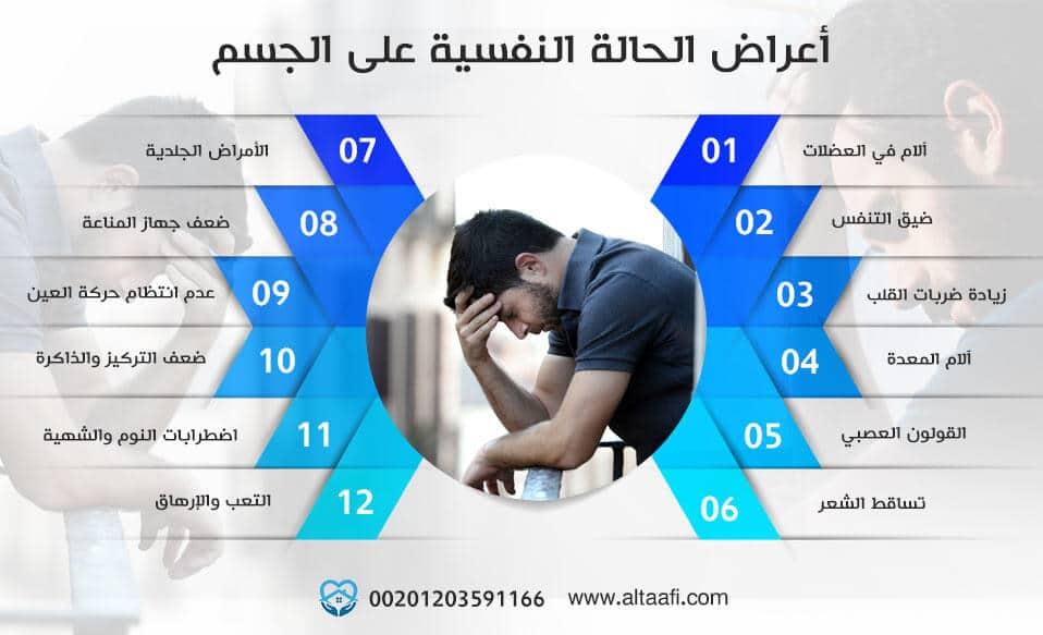 أعراض الحالة النفسية على الجسم