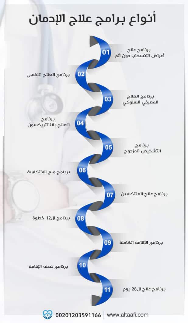 أنواع برامج علاج الإدمان