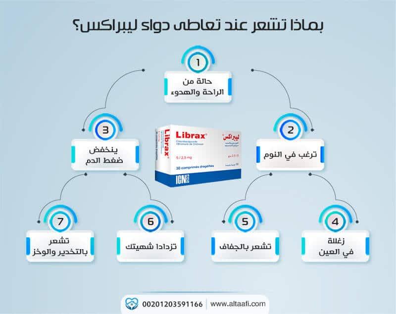 بماذا تشعر عند تعاطى دواء ليبراكس؟
